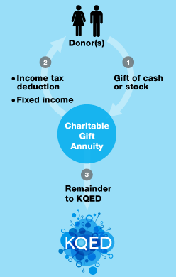 Gift Annuities