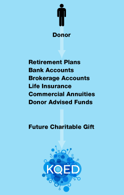 Retirement Plans and Other Beneficiary Designations - Diagram